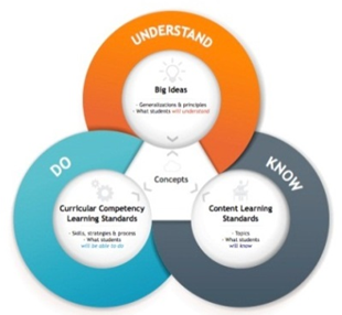 Know Do Understand curriculum model