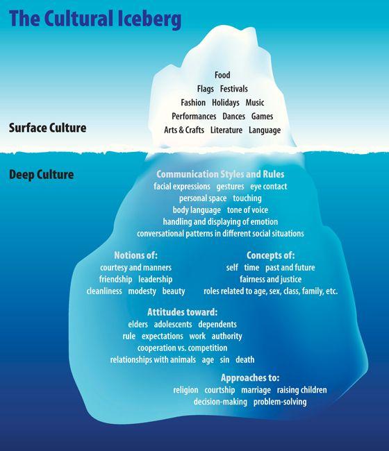 cultural iceberg